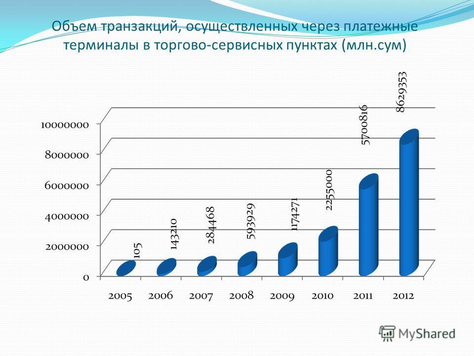 Объем транзакций, осуществленных через платежные терминалы в торгово-сервисных пунктах (млн.сум)