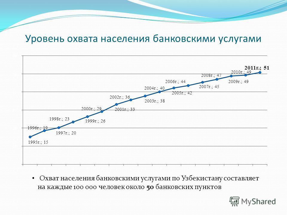 Уровень охвата населения банковскими услугами Охват населения банковскими услугами по Узбекистану составляет на каждые 100 000 человек около 50 банковских пунктов