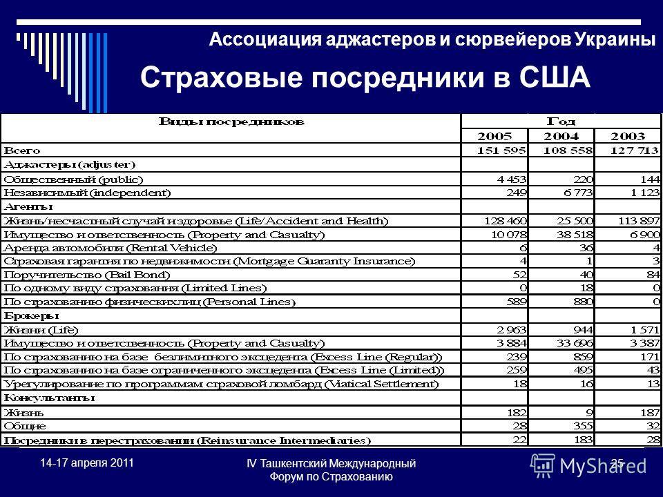 IV Ташкентский Международный Форум по Страхованию 25 14-17 апреля 2011 Ассоциация аджастеров и сюрвейеров Украины Страховые посредники в США