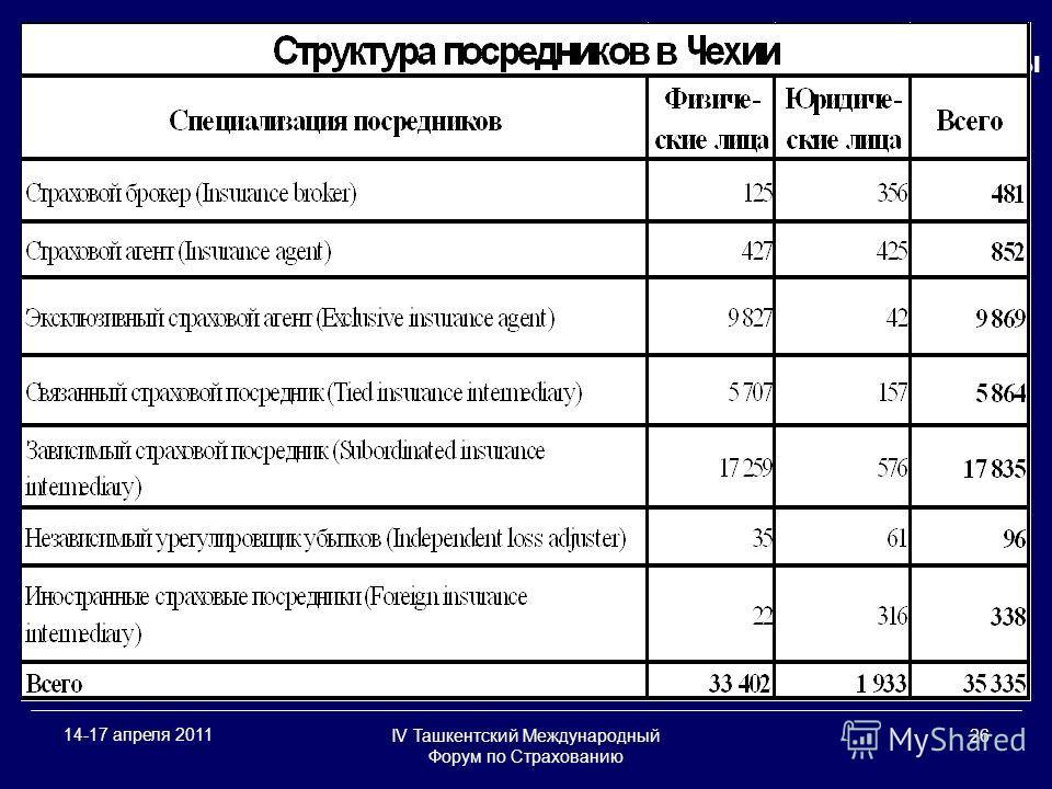 IV Ташкентский Международный Форум по Страхованию 26 14-17 апреля 2011 Ассоциация аджастеров и сюрвейеров Украины
