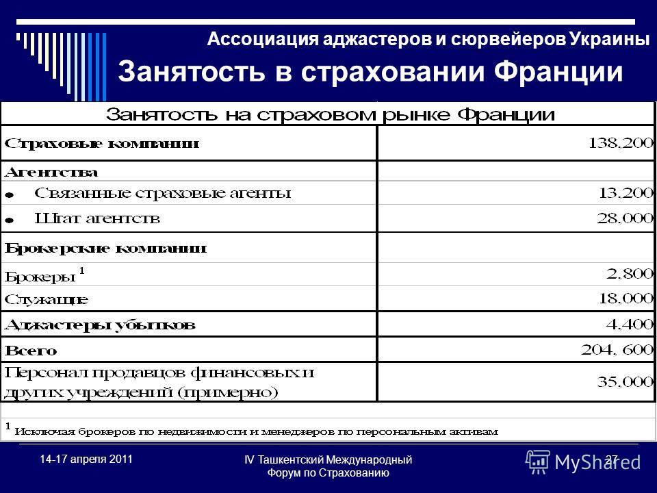IV Ташкентский Международный Форум по Страхованию 27 14-17 апреля 2011 Ассоциация аджастеров и сюрвейеров Украины Занятость в страховании Франции