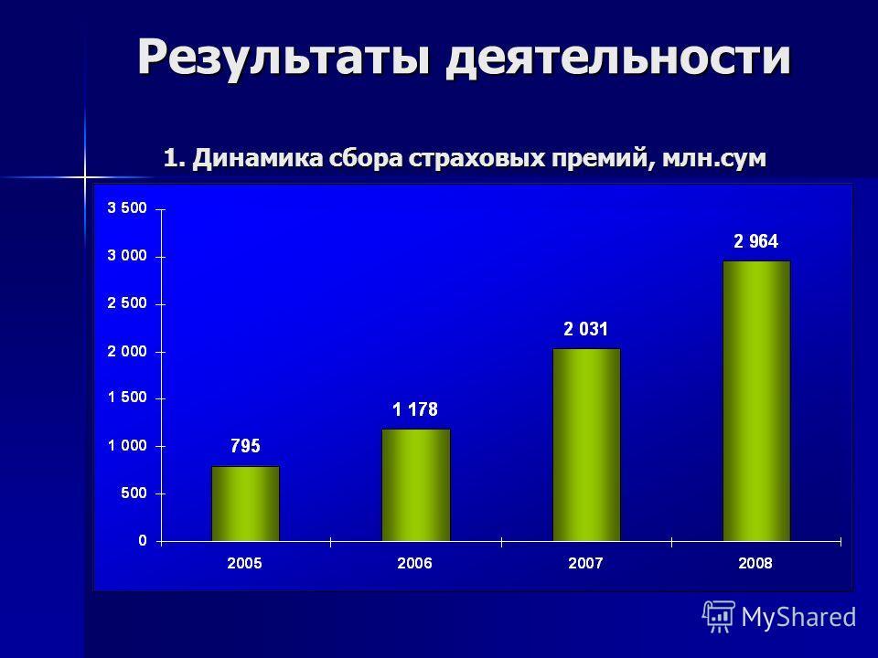 Результаты деятельности 1. Динамика сбора страховых премий, млн.сум