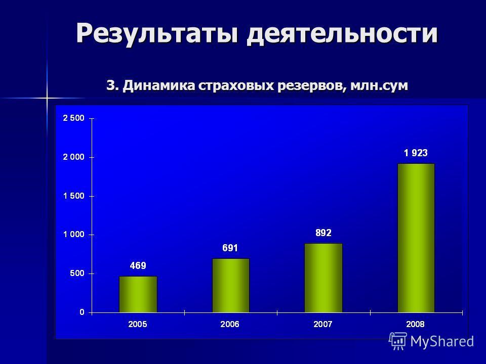Результаты деятельности 3. Динамика страховых резервов, млн.сум