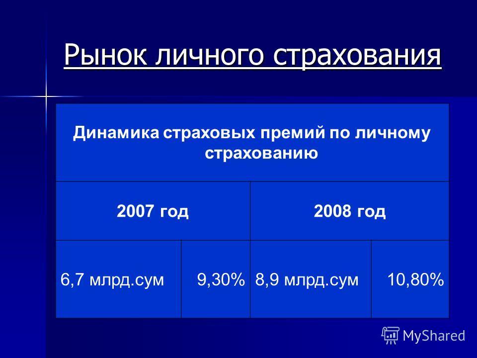 Рынок личного страхования Динамика страховых премий по личному страхованию 2007 год2008 год 6,7 млрд.сум9,30%8,9 млрд.сум10,80%
