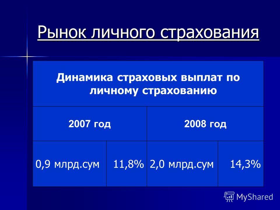 Динамика страховых выплат по личному страхованию 2007 год2008 год 0,9 млрд.сум11,8%2,0 млрд.сум14,3%