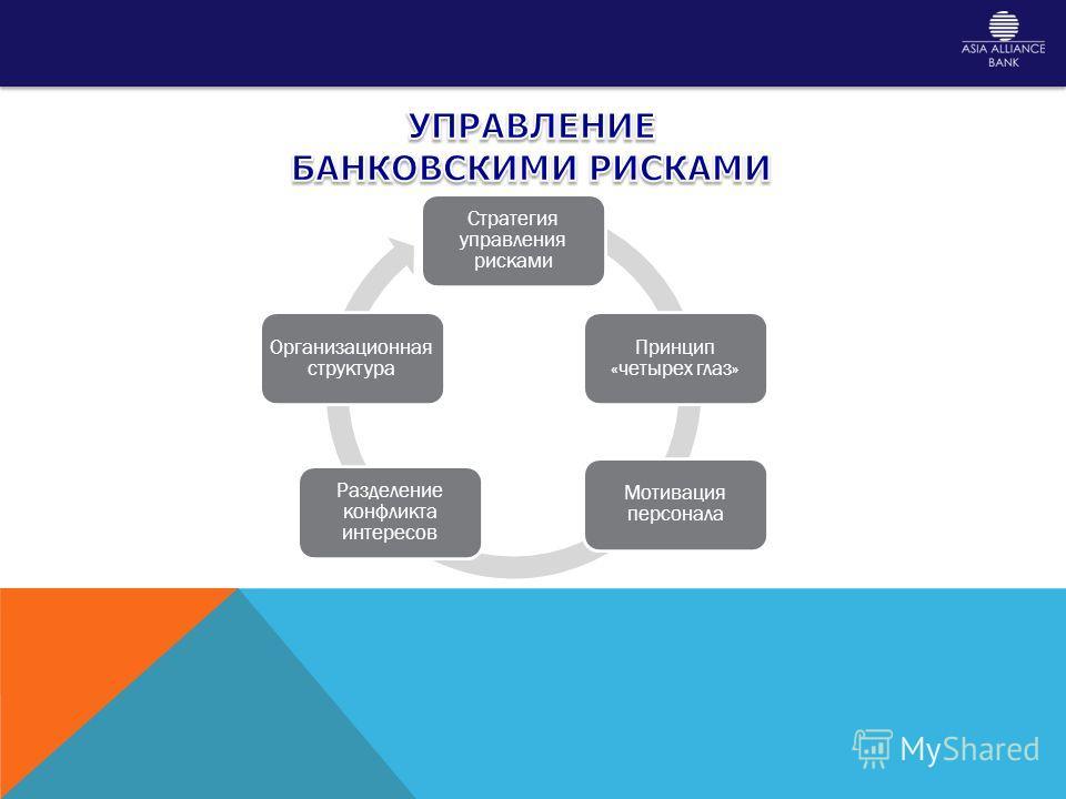 Стратегия управления рисками Принцип «четырех глаз» Мотивация персонала Разделение конфликта интересов Организационная структура