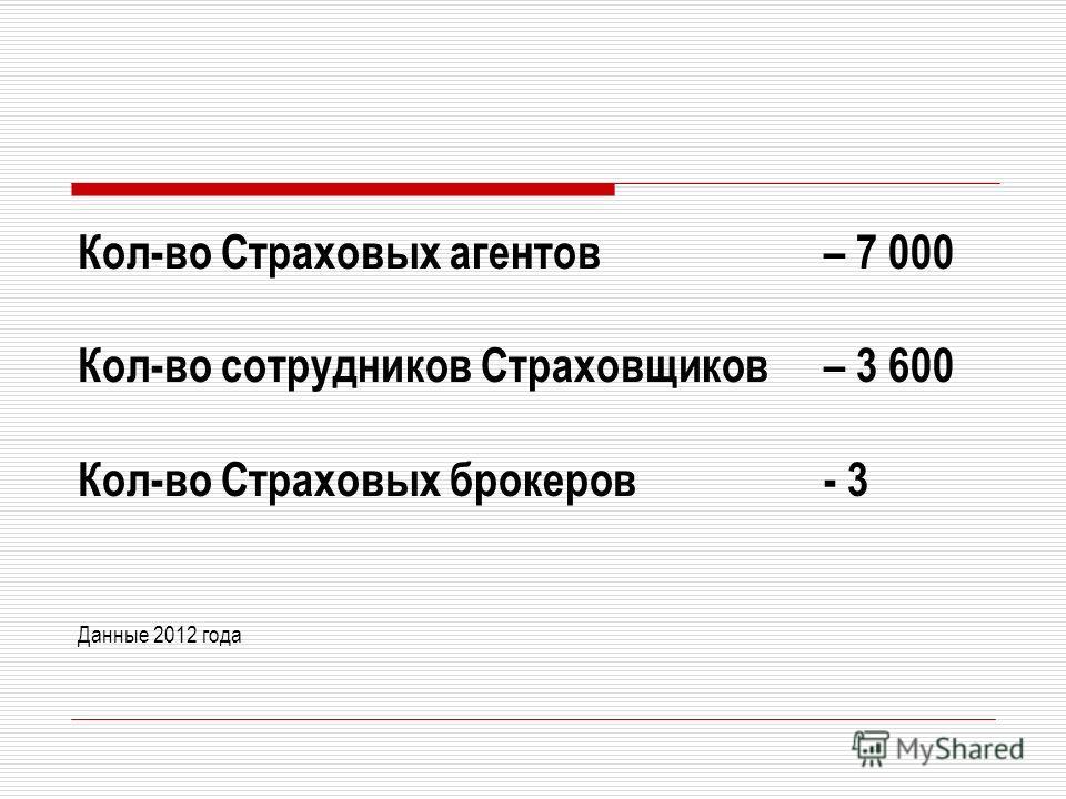 Кол-во Страховых агентов – 7 000 Кол-во сотрудников Страховщиков – 3 600 Кол-во Страховых брокеров - 3 Данные 2012 года