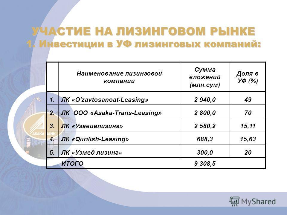 УЧАСТИЕ НА ЛИЗИНГОВОМ РЫНКЕ 1. Инвестиции в УФ лизинговых компаний: Наименование лизинговой компании Сумма вложений (млн.сум) Доля в УФ (%) 1.ЛК «O'zavtosanoat-Leasing»2 940,049 2.ЛК ООО «Asaka-Trans-Leasing»2 800,070 3.ЛК «Узавиализинг»2 580,215,11
