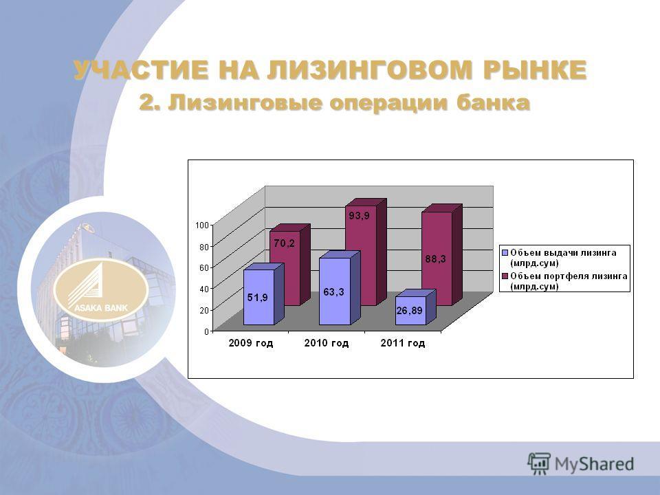 УЧАСТИЕ НА ЛИЗИНГОВОМ РЫНКЕ 2. Лизинговые операции банка