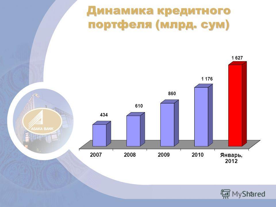 5 Динамика кредитного портфеля (млрд. сум)
