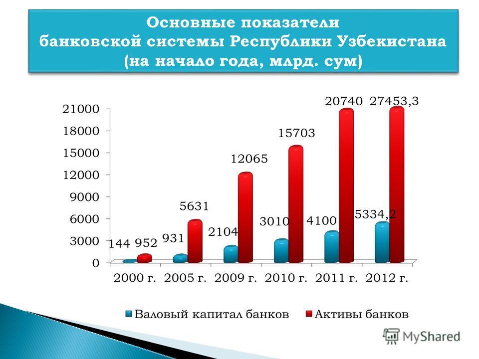 Основные показатели банковской системы Республики Узбекистана (на начало года, млрд. сум) Основные показатели банковской системы Республики Узбекистана (на начало года, млрд. сум)