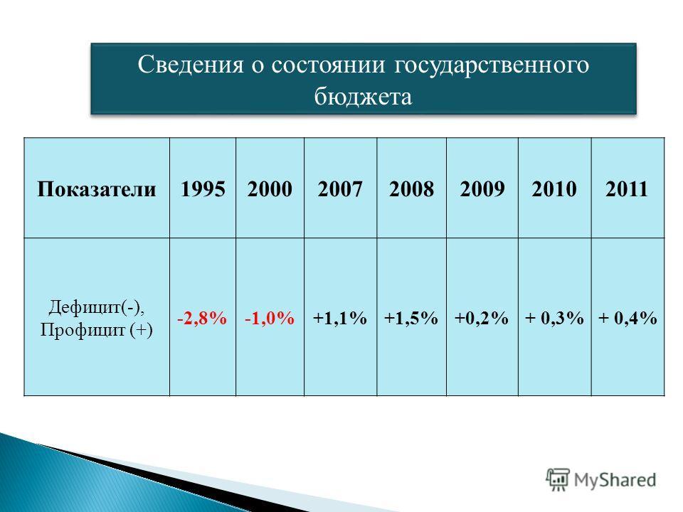 Показатели1995200020072008200920102011 Дефицит(-), Профицит (+) -2,8%-1,0%+1,1%+1,5%+0,2%+ 0,3%+ 0,4% Сведения о состоянии государственного бюджета