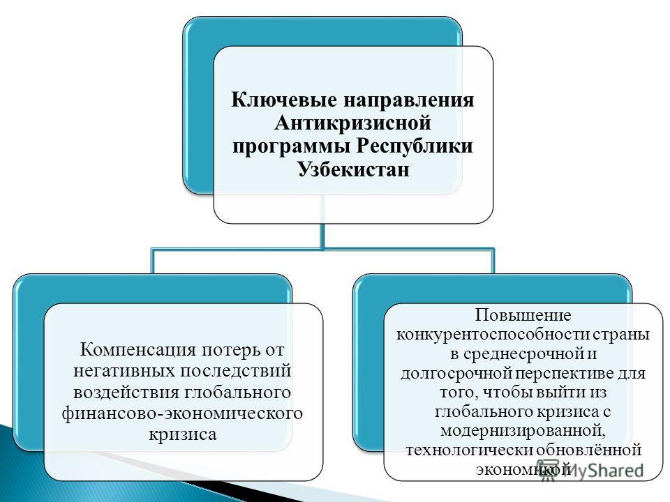 Ключевые направления Антикризисной программы Республики Узбекистан Компенсация потерь от негативных последствий воздействия глобального финансово-экономического кризиса Повышение конкурентоспособности страны в среднесрочной и долгосрочной перспективе