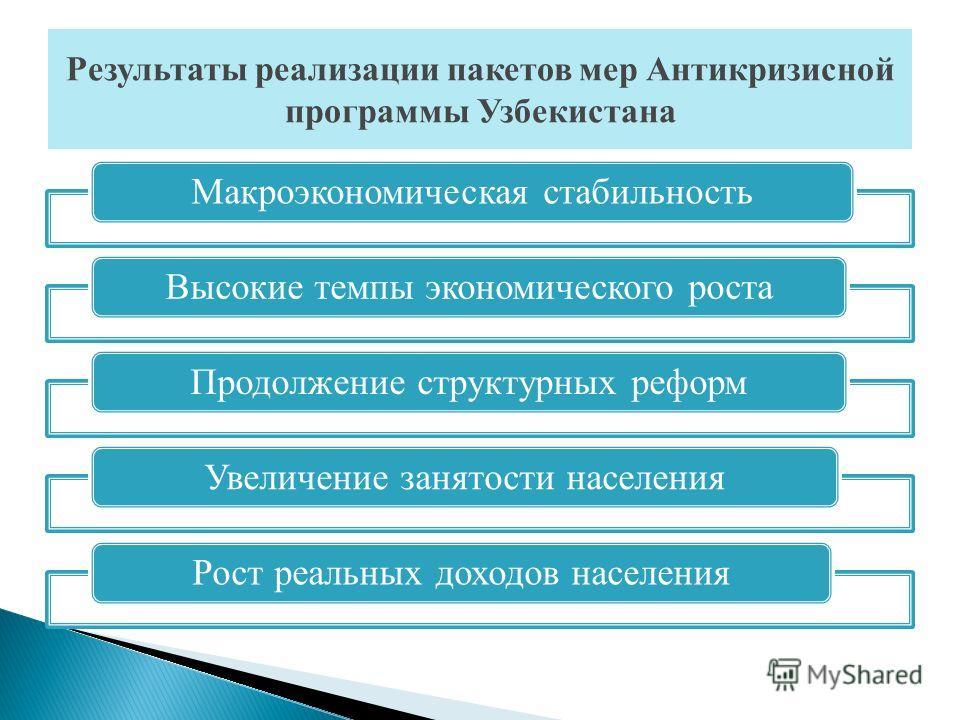 Макроэкономическая стабильностьВысокие темпы экономического ростаПродолжение структурных реформУвеличение занятости населенияРост реальных доходов населения Результаты реализации пакетов мер Антикризисной программы Узбекистана