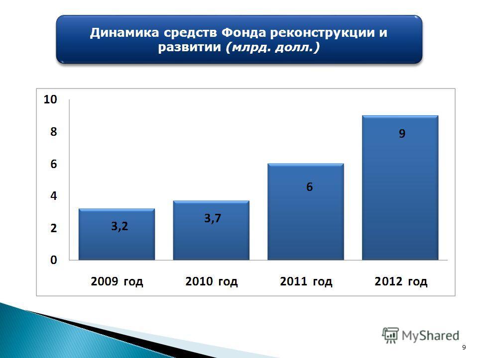 9 Динамика средств Фонда реконструкции и развитии (млрд. долл.)