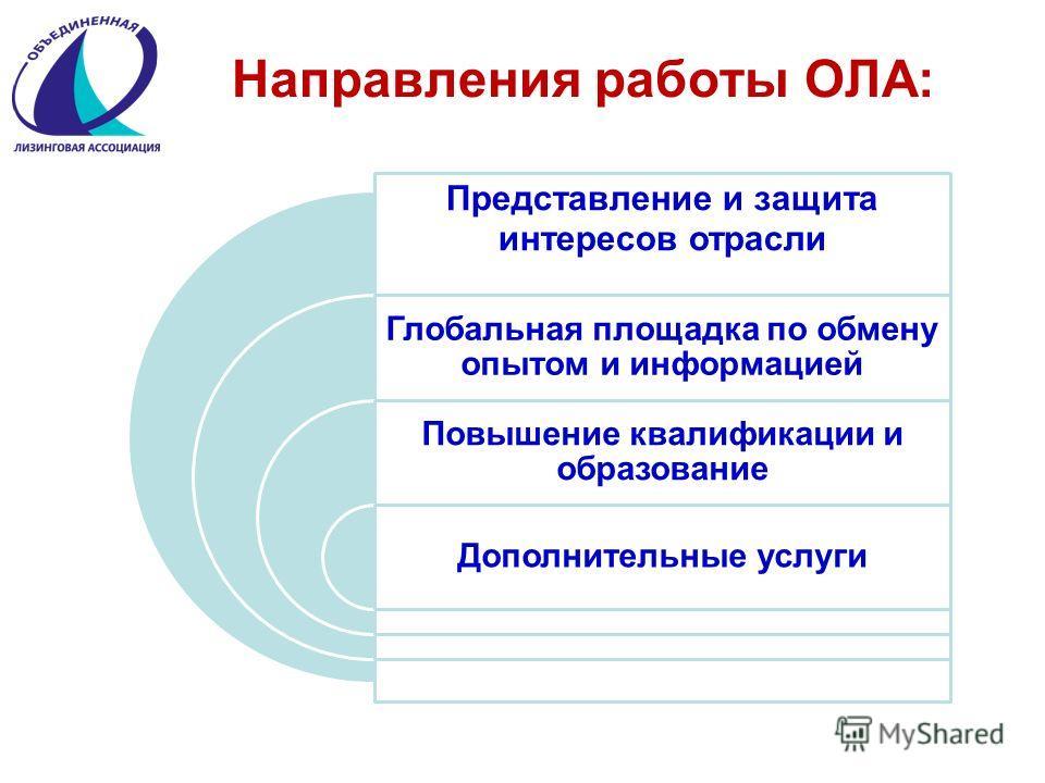 Направления работы ОЛА: Представление и защита интересов отрасли Глобальная площадка по обмену опытом и информацией Повышение квалификации и образование Дополнительные услуги