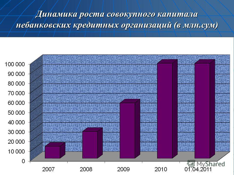 Динамика роста совокупного капитала небанковских кредитных организаций (в млн.сум)