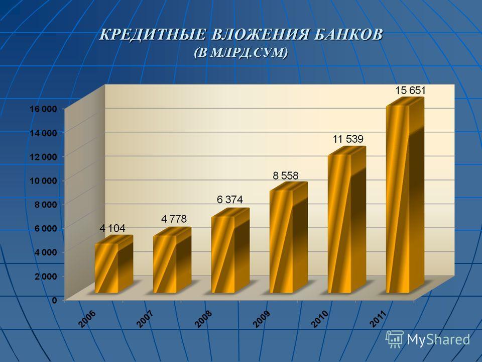 КРЕДИТНЫЕ ВЛОЖЕНИЯ БАНКОВ (В МЛРД.СУМ)
