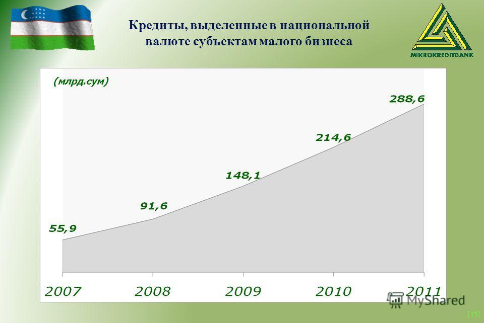 [15] (млрд.сум) Кредиты, выделенные в национальной валюте субъектам малого бизнеса