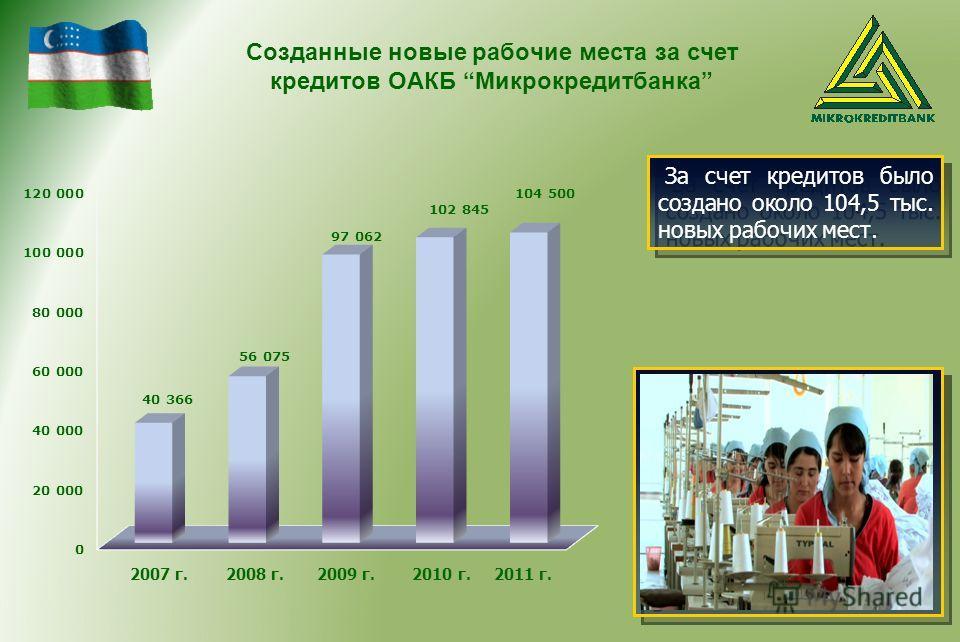 Созданные новые рабочие места за счет кредитов ОАКБ Микрокредитбанка в в За счет кредитов было создано около 104,5 тыс. новых рабочих мест. 2007 г. 2008 г. 2009 г. 2010 г. 2011 г.