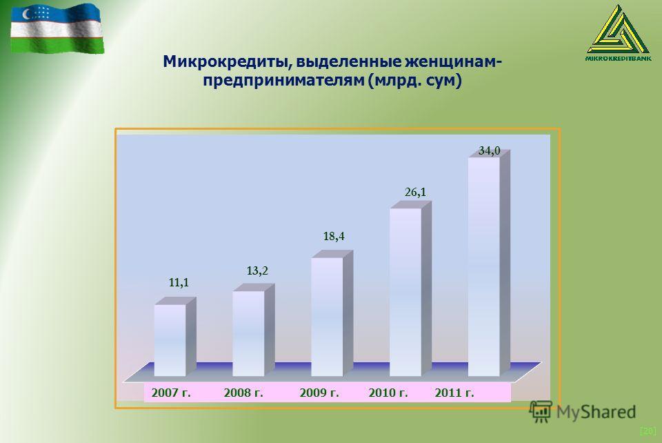 [20] 2007 г. 2008 г. 2009 г. 2010 г. 2011 г. Микрокредиты, выделенные женщинам- предпринимателям (млрд. сум)