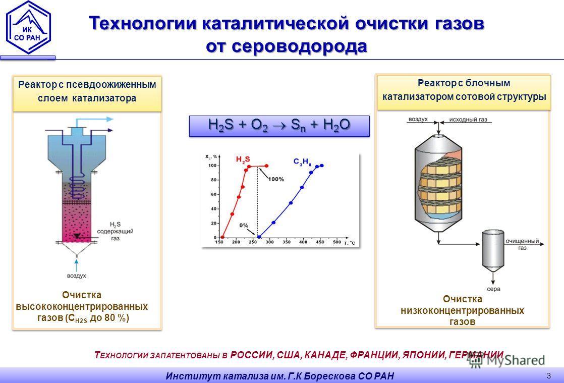 3 Реактор с псевдоожиженным слоем катализатора Реактор с псевдоожиженным слоем катализатора Реактор с блочным катализатором сотовой структуры Реактор с блочным катализатором сотовой структуры Очистка высококонцентрированных газов (С H2S до 80 %) Очис
