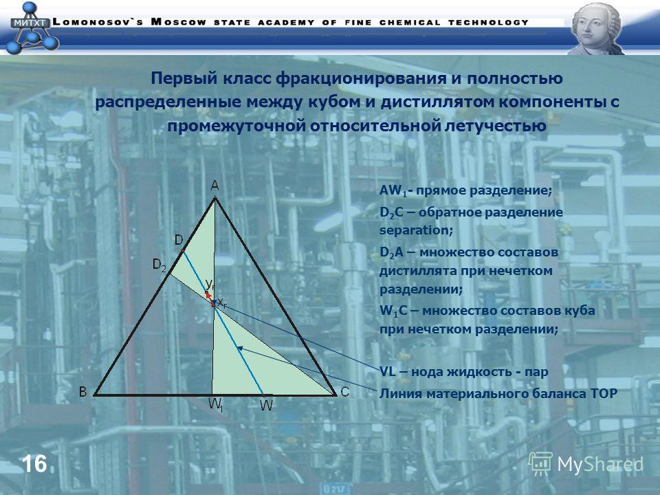 16 Первый класс фракционирования и полностью распределенные между кубом и дистиллятом компоненты с промежуточной относительной летучестью AW 1 - прямое разделение; D 2 C – обратное разделение separation; D 2 A – множество составов дистиллята при нече