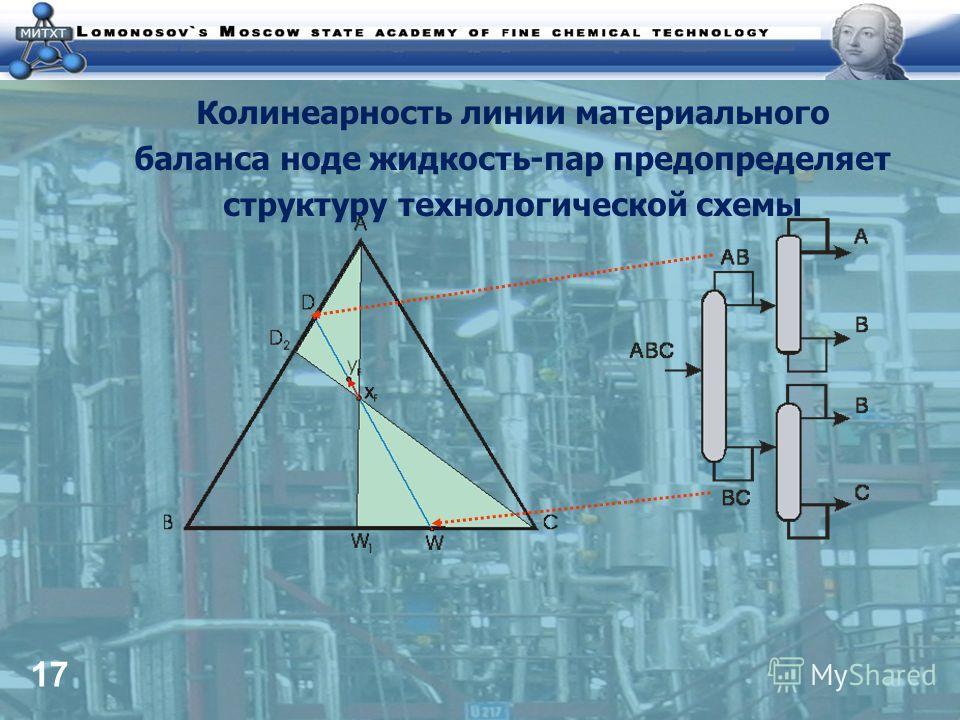 17 Колинеарность линии материального баланса ноде жидкость-пар предопределяет структуру технологической схемы