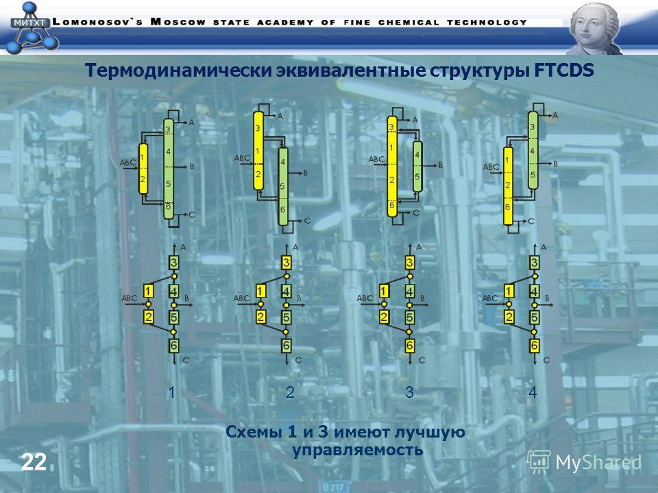 22 Термодинамически эквивалентные структуры FTCDS Схемы 1 и 3 имеют лучшую управляемость 1 2 3 4