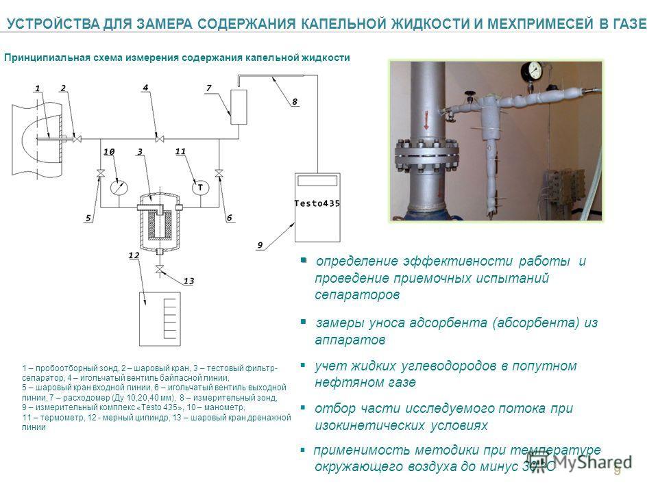 УСТРОЙСТВА ДЛЯ ЗАМЕРА СОДЕРЖАНИЯ КАПЕЛЬНОЙ ЖИДКОСТИ И МЕХПРИМЕСЕЙ В ГАЗЕ Принципиальная схема измерения содержания капельной жидкости 1 – пробоотборный зонд, 2 – шаровый кран, 3 – тестовый фильтр- сепаратор, 4 – игольчатый вентиль байпасной линии, 5