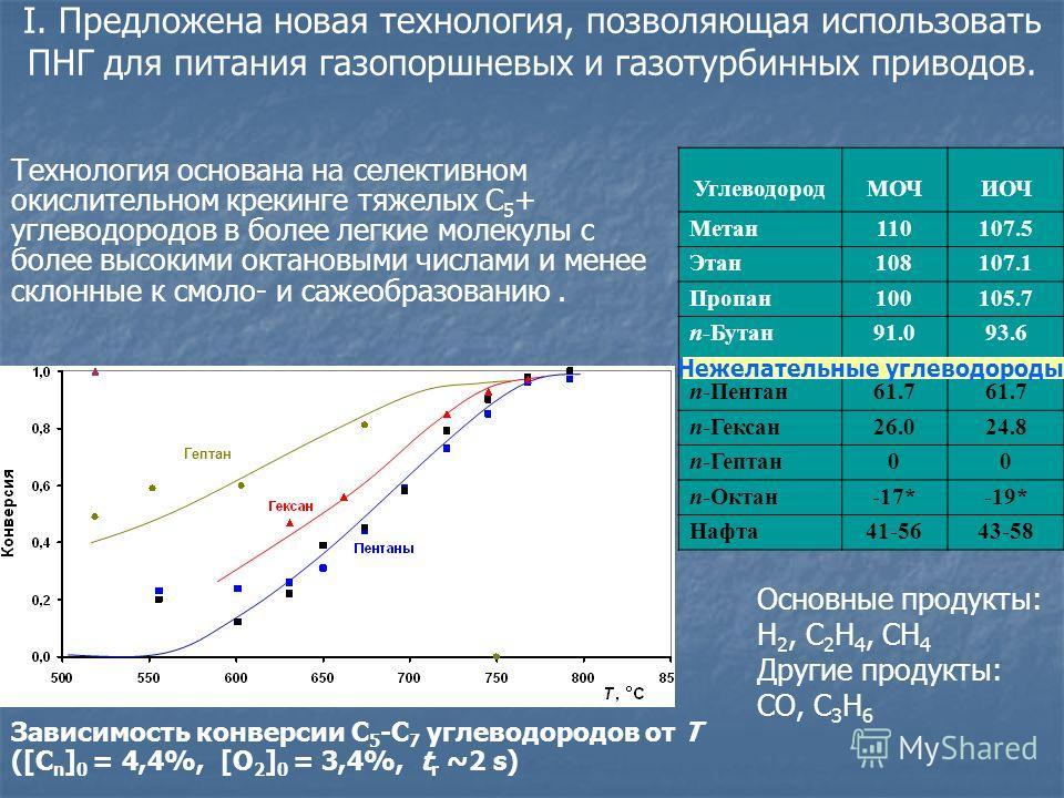 I. Предложена новая технология, позволяющая использовать ПНГ для питания газопоршневых и газотурбинных приводов. УглеводородМОЧИОЧ Метан110107.5 Этан108107.1 Пропан100105.7 n-Бутан91.093.6 n-Пентан61.7 n-Гексан26.024.8 n-Гептан00 n-Октан-17*-19* Нафт