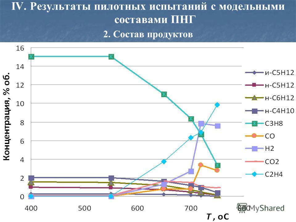 IV. Результаты пилотных испытаний с модельными составами ПНГ 2. Состав продуктов