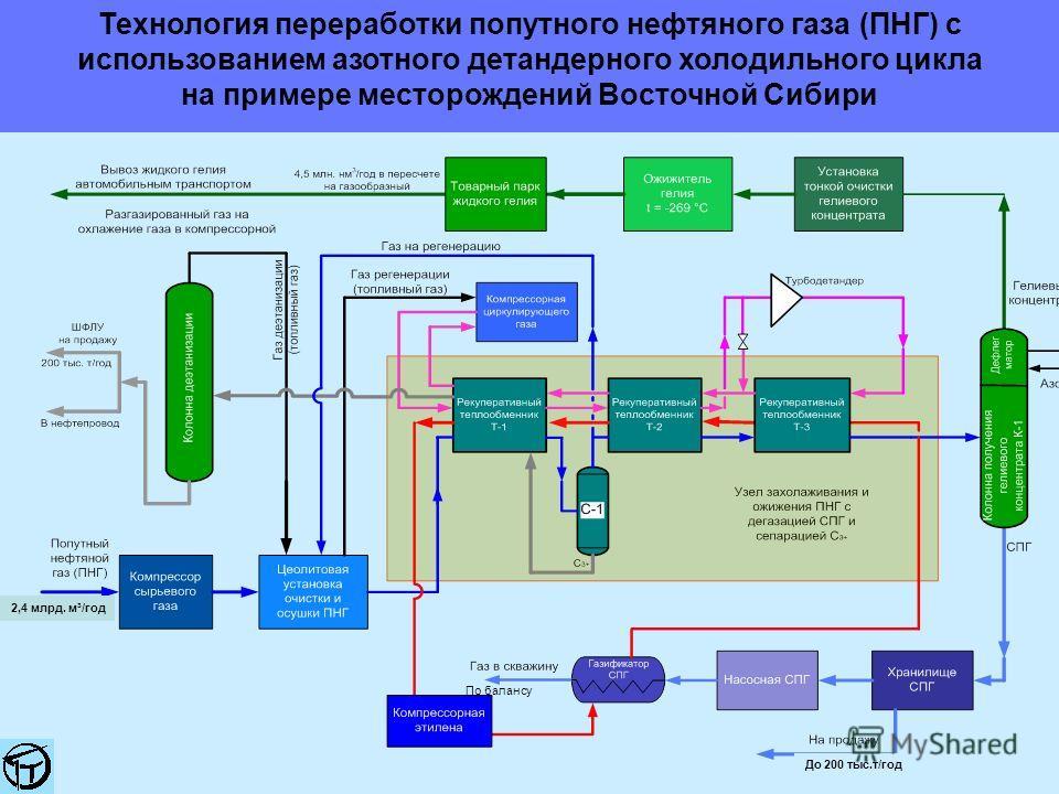 Технология переработки попутного нефтяного газа (ПНГ) с использованием азотного детандерного холодильного цикла на примере месторождений Восточной Сибири До 200 тыс.т/год По балансу 2,4 млрд. м³/год