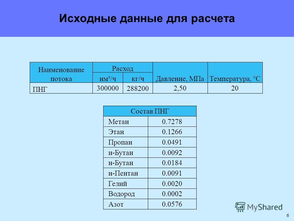 6 Наименование потока Расход Давление, МПаТемпература, °С нм³/чкг/ч ПНГ 3000002882002,5020 Состав ПНГ Метан0.7278 Этан0.1266 Пропан0.0491 и-Бутан0.0092 н-Бутан0.0184 н-Пентан0.0091 Гелий0.0020 Водород0.0002 Азот0.0576 Исходные данные для расчета
