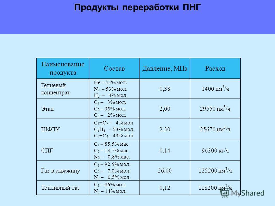 Наименование продукта СоставДавление, МПаРасход Гелиевый концентрат Не – 43% мол. N 2 – 53% мол. Н 2 – 4% мол. 0,381400 нм 3 /ч Этан С 1 – 3% мол. С 2 – 95% мол. С 3 – 2% мол. 2,0029550 нм 3 /ч ШФЛУ С 1 +С 2 – 4% мол. С 3 Н 8 – 53% мол. С 4 +С 5 – 43