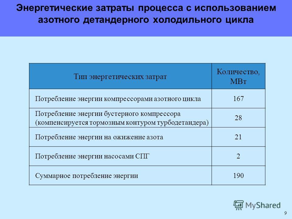 9 Тип энергетических затрат Количество, МВт Потребление энергии компрессорами азотного цикла167 Потребление энергии бустерного компрессора (компенсируется тормозным контуром турбодетандера) 28 Потребление энергии на ожижение азота21 Потребление энерг