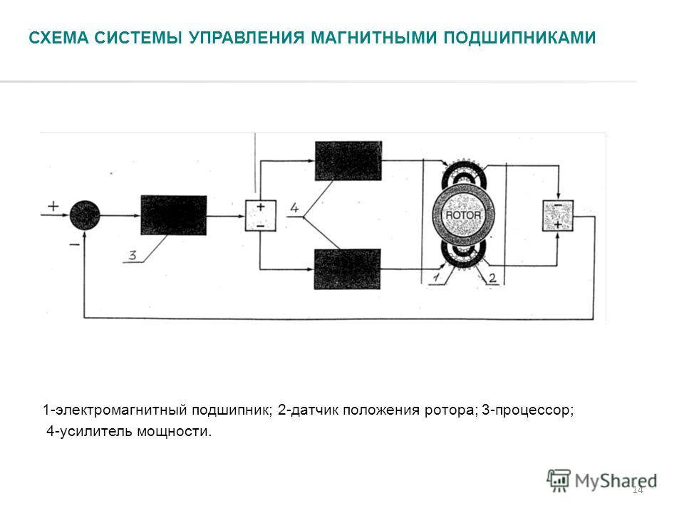 14 СХЕМА СИСТЕМЫ УПРАВЛЕНИЯ МАГНИТНЫМИ ПОДШИПНИКАМИ 1-электромагнитный подшипник; 2-датчик положения ротора; 3-процессор; 4-усилитель мощности.