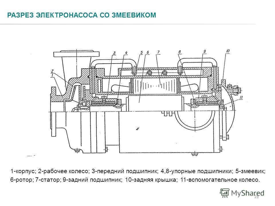 19 РАЗРЕЗ ЭЛЕКТРОНАСОСА СО ЗМЕЕВИКОМ 1-корпус; 2-рабочее колесо; 3-передний подшипник; 4,8-упорные подшипники; 5-змеевик; 6-ротор; 7-статор; 9-задний подшипник; 10-задняя крышка; 11-вспомогательное колесо.