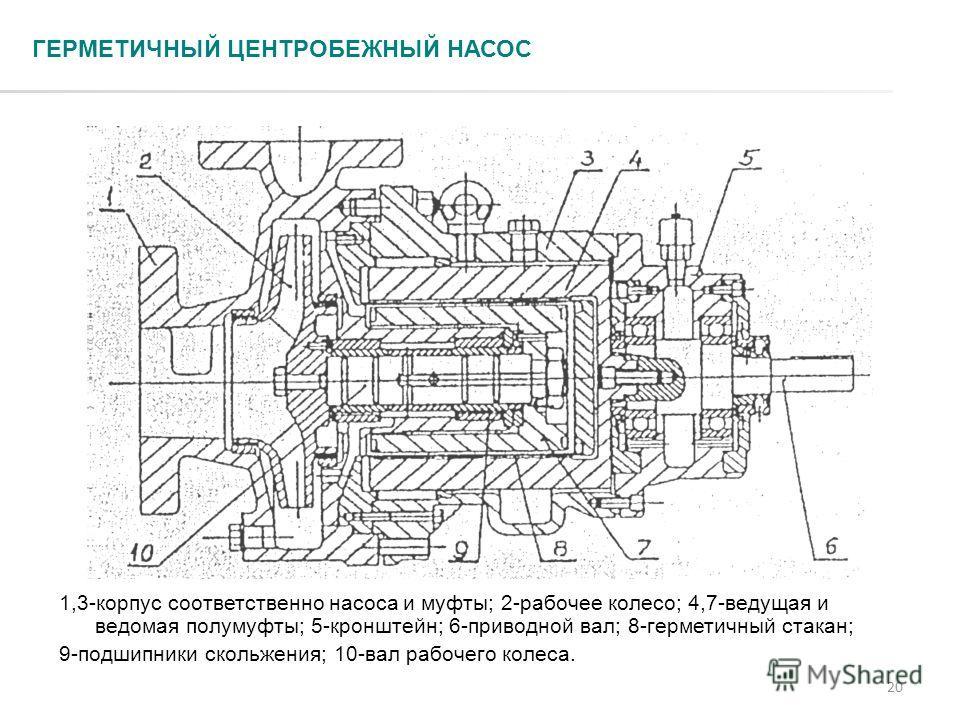 20 ГЕРМЕТИЧНЫЙ ЦЕНТРОБЕЖНЫЙ НАСОС 1,3-корпус соответственно насоса и муфты; 2-рабочее колесо; 4,7-ведущая и ведомая полумуфты; 5-кронштейн; 6-приводной вал; 8-герметичный стакан; 9-подшипники скольжения; 10-вал рабочего колеса.