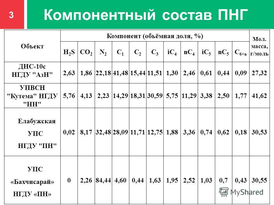 Компонентный состав ПНГ 3 Объект Компонент (объёмная доля, %) Мол. масса, г/моль H2SH2SCO 2 N2N2 C1C1 C2C2 C3C3 iC 4 nC 4 iC 5 nC 5 C 6+в ДНС-10с НГДУ
