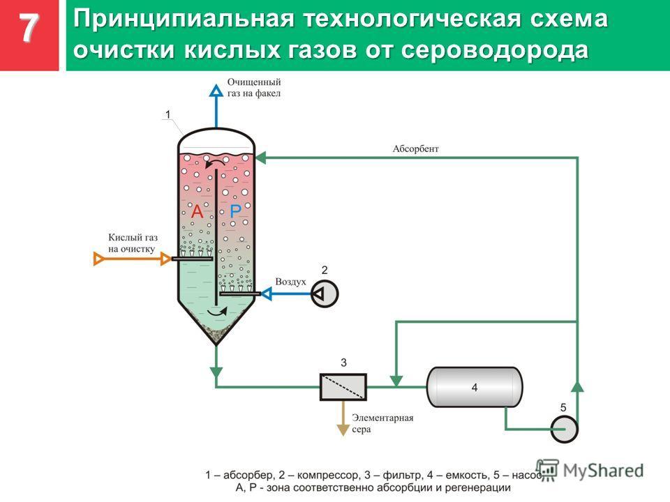 7 Принципиальная технологическая схема очистки кислых газов от сероводорода