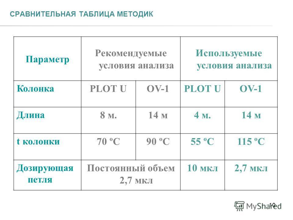 СРАВНИТЕЛЬНАЯ ТАБЛИЦА МЕТОДИК Параметр Рекомендуемые условия анализа Используемые условия анализа Колонка PLOT UOV-1PLOT UOV-1 Длина 8 м.14 м4 м.14 м t колонки 70 ºС90 ºС55 ºС115 ºС Дозирующая петля Постоянный объем 2,7 мкл 10 мкл2,7 мкл 10