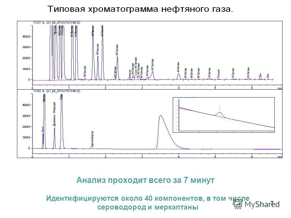 Анализ проходит всего за 7 минут Идентифицируются около 40 компонентов, в том числе сероводород и меркаптаны 7