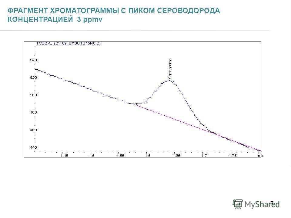 8 ФРАГМЕНТ ХРОМАТОГРАММЫ С ПИКОМ СЕРОВОДОРОДА КОНЦЕНТРАЦИЕЙ 3 ppmv