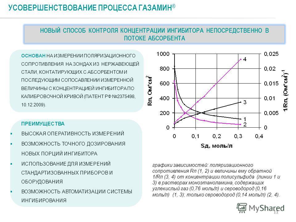 11 УСОВЕРШЕНСТВОВАНИЕ ПРОЦЕССА ГАЗАМИН ® графики зависимостей: поляризационного сопротивления Rп (1, 2) и величины ему обратной 1/Rп (3, 4) от концентрации полисульфида (линии 1 и 3) в растворах моноэтаноламина, содержащих углекислый газ (0,76 моль/л
