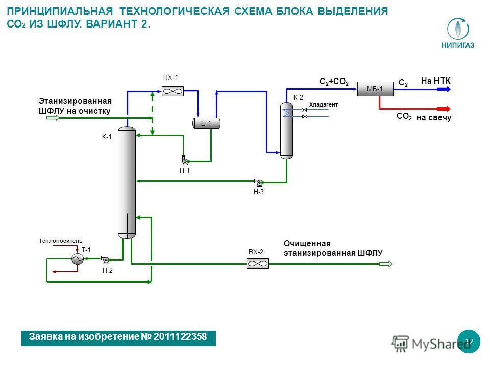 12 Этанизированная ШФЛУ на очистку Н-1 ВХ-2 Очищенная этанизированная ШФЛУ К-1 К-2 ВХ-1 на свечу На НТК МБ-1 Е-1 Теплоноситель Т-1 ПРИНЦИПИАЛЬНАЯ ТЕХНОЛОГИЧЕСКАЯ СХЕМА БЛОКА ВЫДЕЛЕНИЯ СО 2 ИЗ ШФЛУ. ВАРИАНТ 2. C 2 +CO 2 CO 2 C2C2 Заявка на изобретение