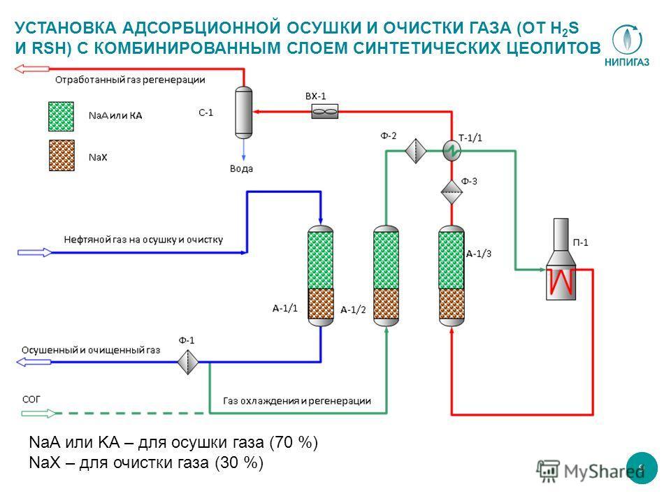 9 NaA или KA – для осушки газа