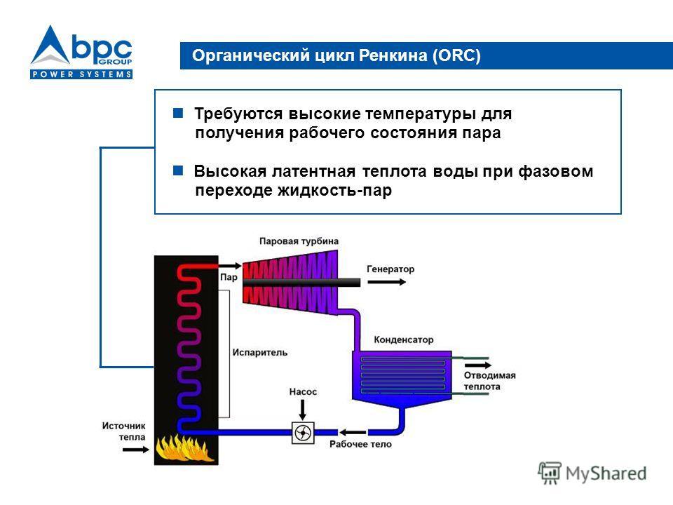 Органический цикл Ренкина (ORC) Требуются высокие температуры для получения рабочего состояния пара Высокая латентная теплота воды при фазовом переходе жидкость-пар
