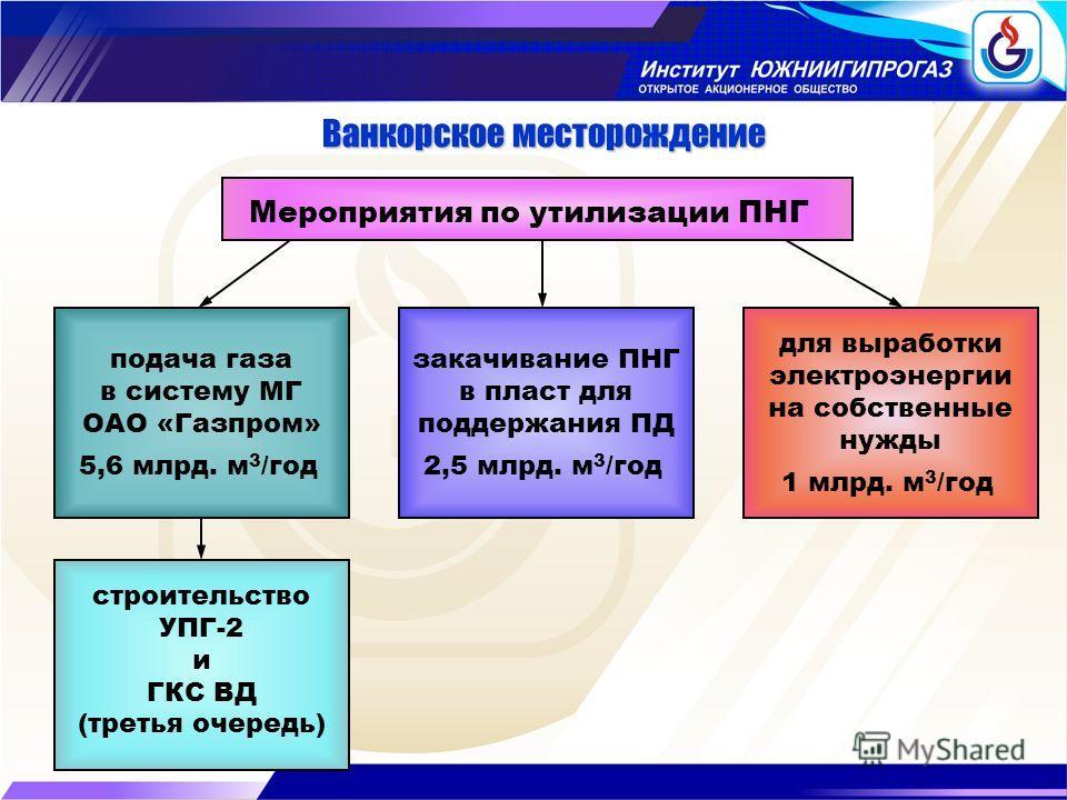 Ванкорское месторождение Мероприятия по утилизации ПНГ подача газа в систему МГ ОАО «Газпром» 5,6 млрд. м 3 /год закачивание ПНГ в пласт для поддержания ПД 2,5 млрд. м 3 /год для выработки электроэнергии на собственные нужды 1 млрд. м 3 /год строител