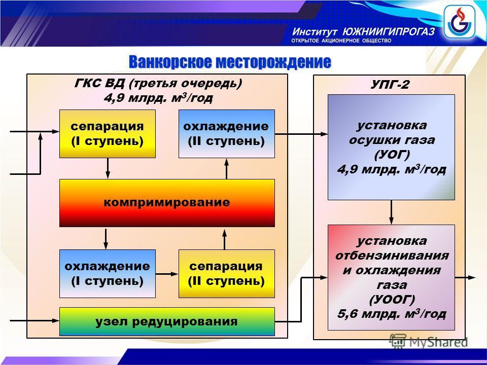 УПГ-2 ГКС ВД (третья очередь) 4,9 млрд. м 3 /год Ванкорское месторождение сепарация (I ступень) охлаждение (II ступень) компримирование охлаждение (I ступень) сепарация (II ступень) установка осушки газа (УОГ) 4,9 млрд. м 3 /год установка отбензинива